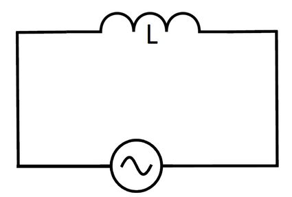 AC circuit consisting of an inductor.