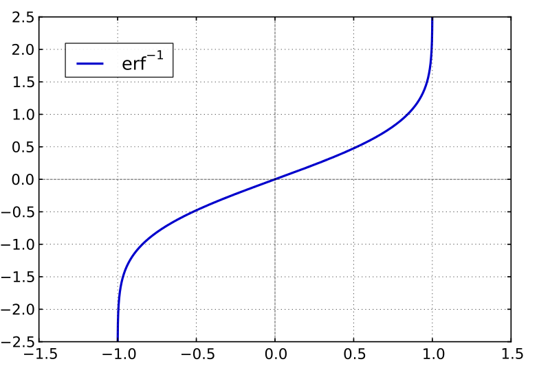 Plot of the inverse error function
