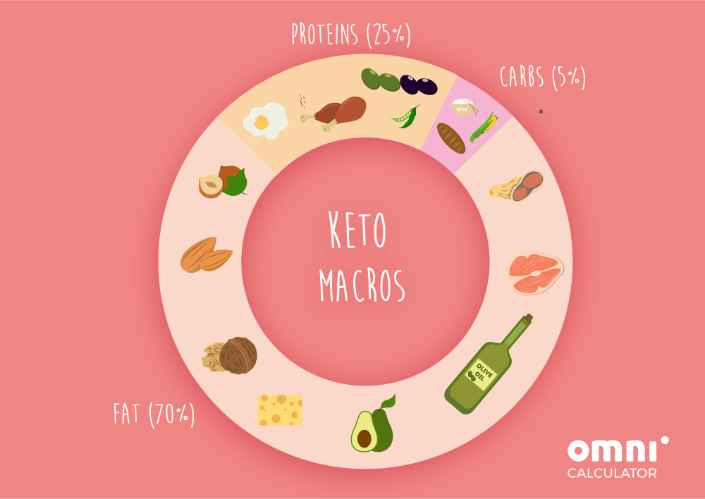 Keto macros ratio