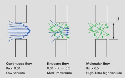 Continuous (Kn < 0.01), Knudsen (0.01 < Kn < 0.5), and molecular (Kn > 0.5) flows through a hole in a wall