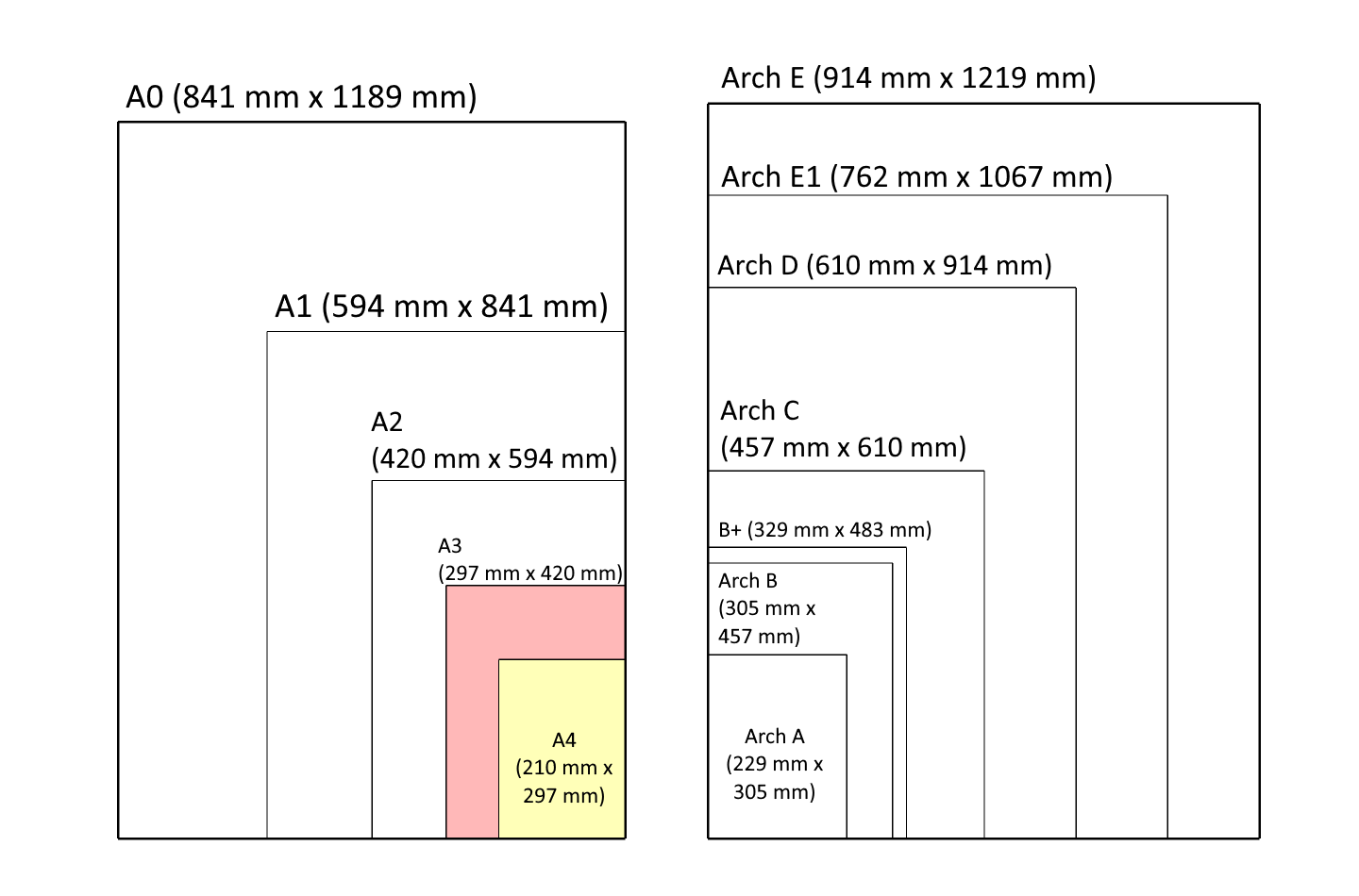 A chart containing various paper sizes at a poster size level including the popular A sizes.