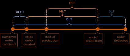 Lead time categories in manufacturing