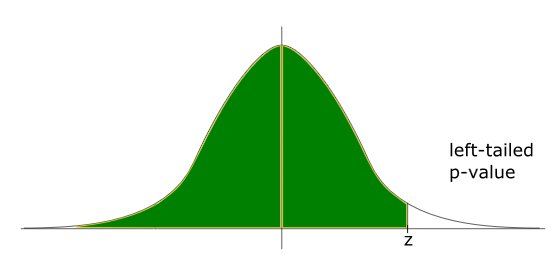 left-tailed p value