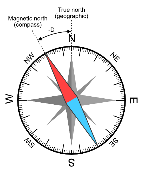 a compass showing a negative magnetic declination