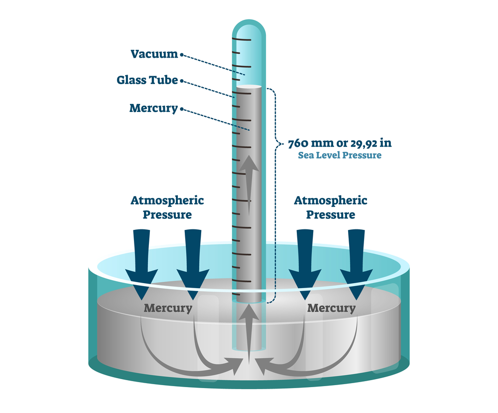 Image of a simple manometer used as a barometer to measure atmospheric pressure