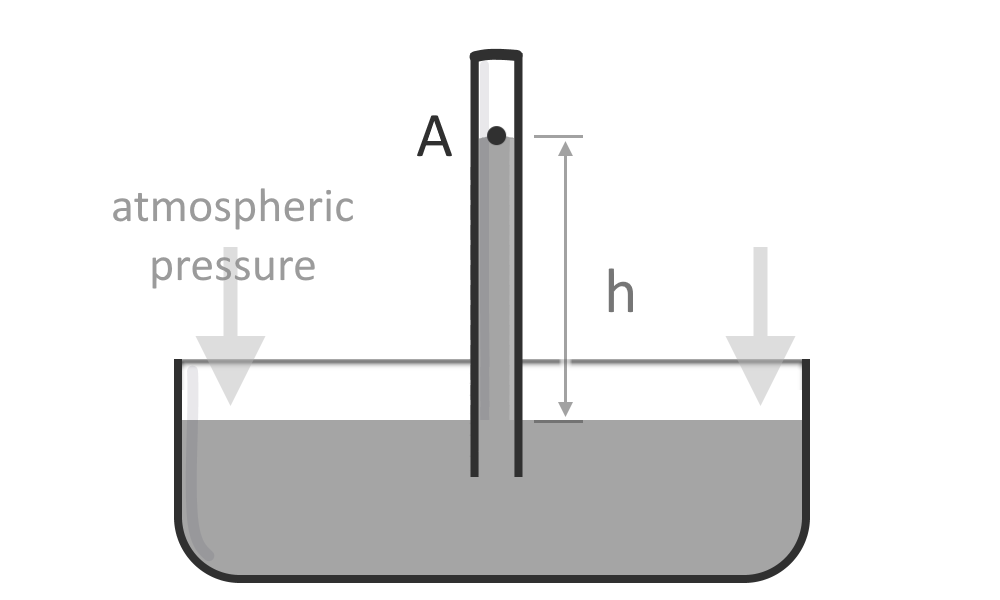 Illustration of a single-column manometer attached to a tank