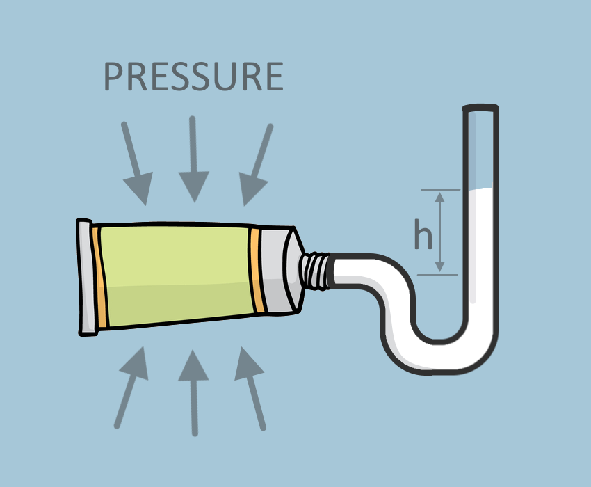 Illustration of a toothpaste tube with a manometer wherein the toothpaste goes in and creates a column of fluid with height, 'h.'