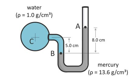 Illustration of a u-tube manometer attached to a pipe wherein wherein water passes through and gets in the manometer to push the mercury up by 10 cm.