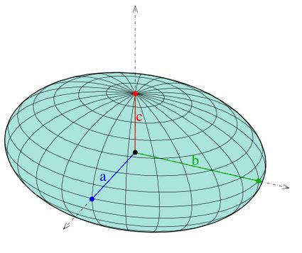 The picture of a solid ellipsoid