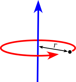 The picture of a point mass