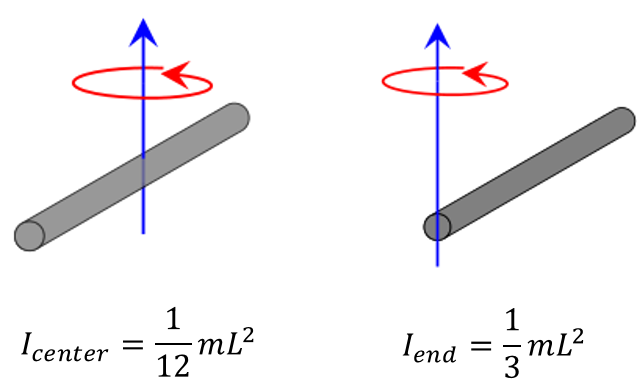 The picture of a rod with rod moment of inertia formulae: Icenter = 1/12*m*L² and Iend = 1/3*m*L²