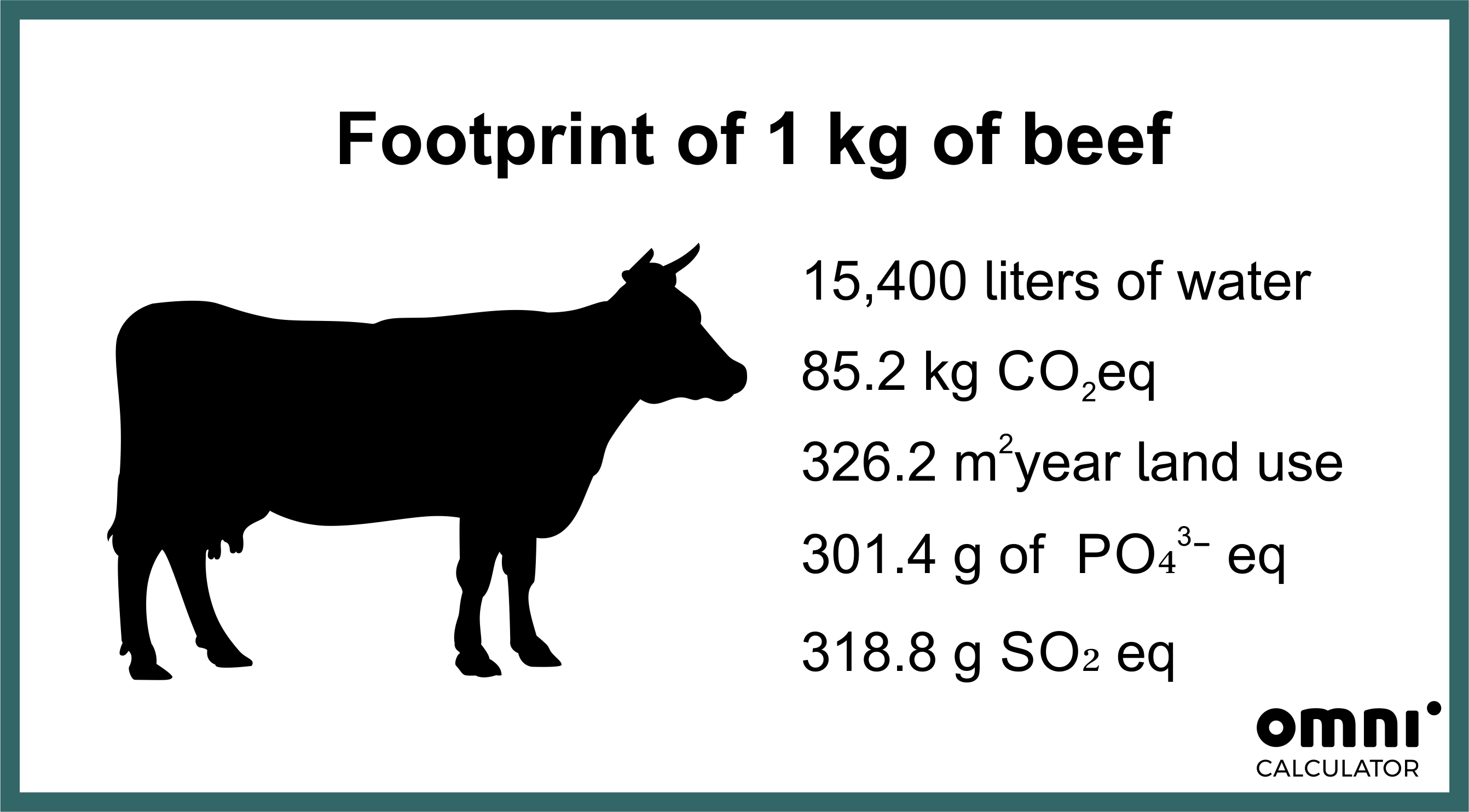 Footprint of 1kg of beef. 15400 liters of water, 85.2 kg CO2eq, 326,2 m2 year land use, 301.4g  of PO4 3-, 318.8g SO2 eq.