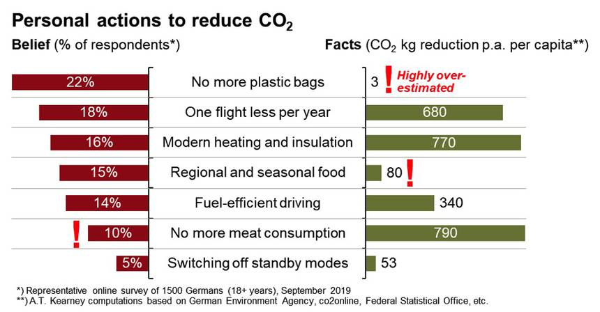 Personal actions to reduce CO2