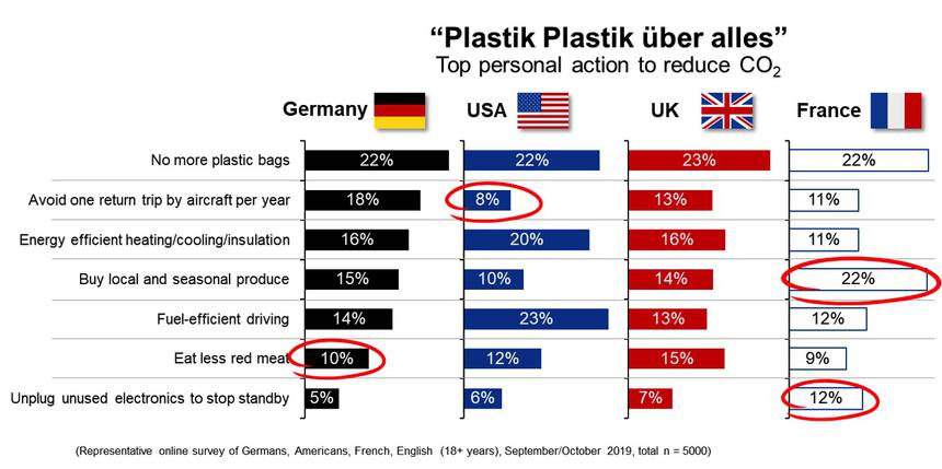 Top personal actions to reduce CO2, according to respondents from 4 countries (Germany, US, UK, France)