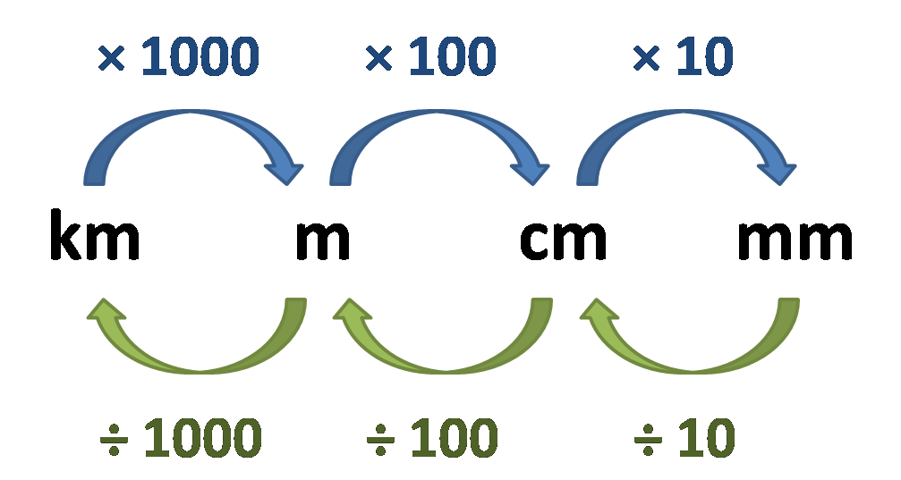 length conversion chart - metric system. Km to m to cm to mm.