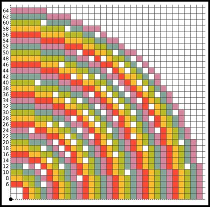 A Minecraft circle chart for circles with even radii.