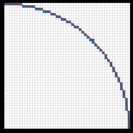 A large circle, approximated using pixels.