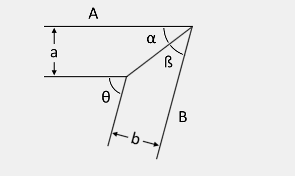 Illustration of a miter joint where boards a and b have the same width.