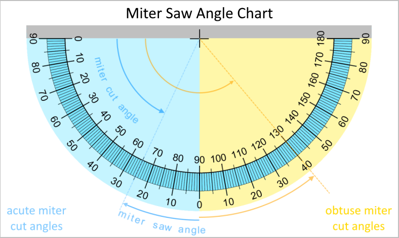 Image of the miter saw angle chart with sample readings for both acute and obtuse miter cut angles.