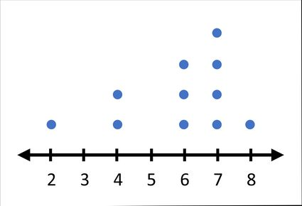 number line to find the mode