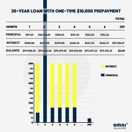 30-year mortgage loan with one-time $10,000 prepayment