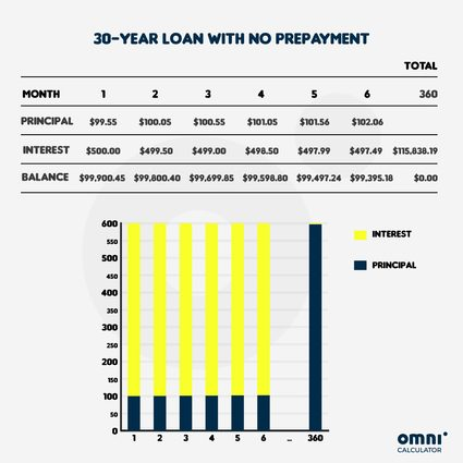 30-year mortgage loan with no prepayment