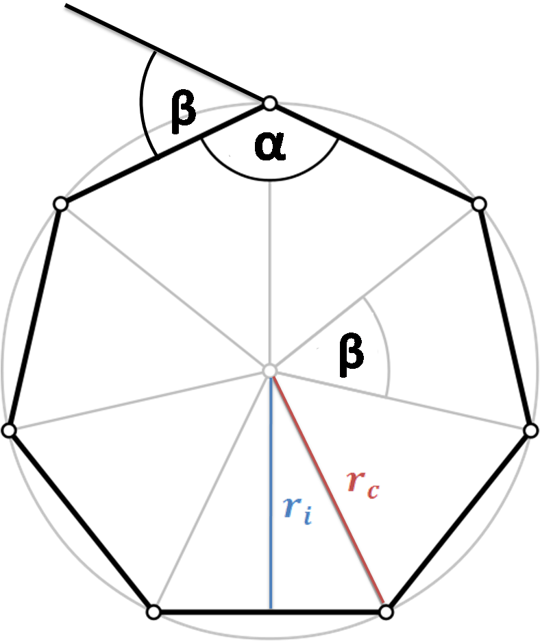 n-gon with angles and incircle and circumcircle radii