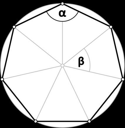 Image of a n-gon. Polygon angle and central angle marked as α and β, respectively.