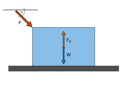Normal force, gravitational force and external downward force exerted on an object lying on a flat surface