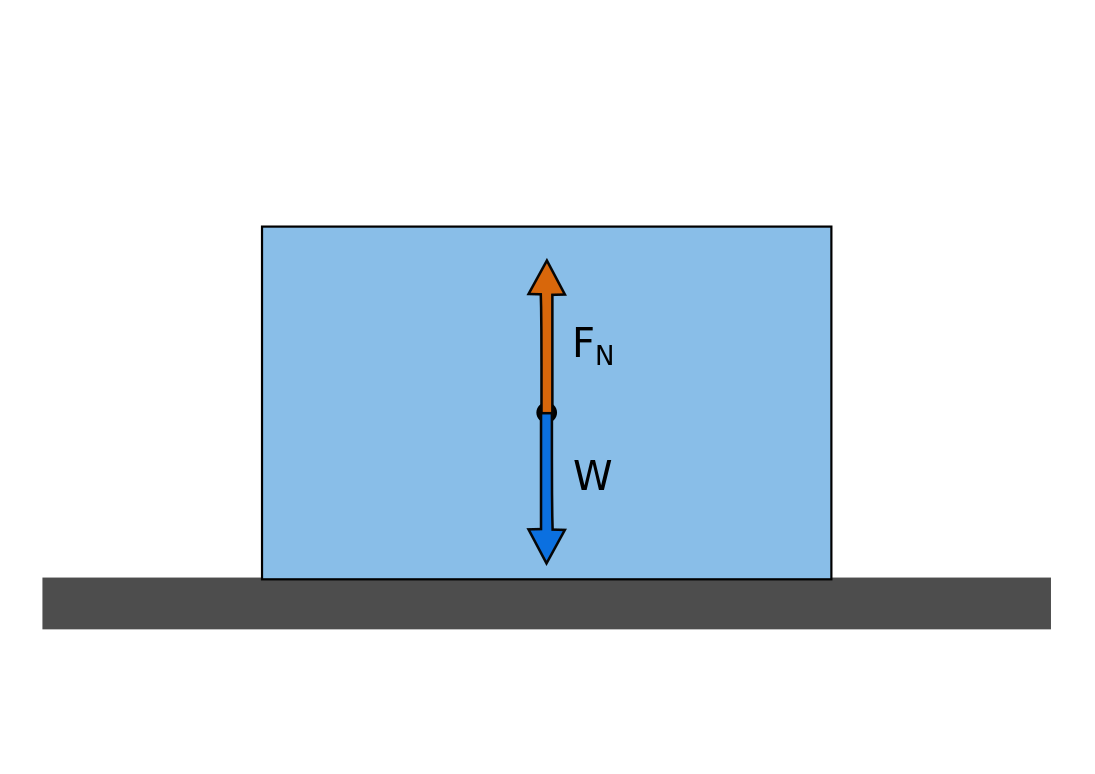 Normal force and gravitational force exerted on an object lying on a flat surface