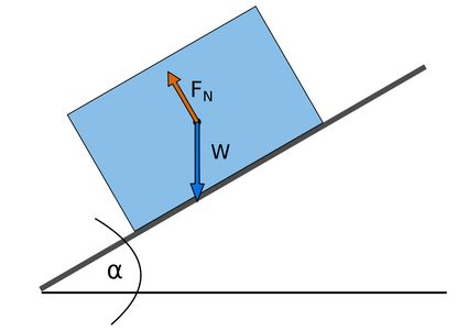Normal force and gravitational force exerted on an object lying on an inclined surface