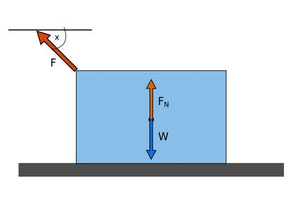 Normal force, gravitational force and external upward force exerted on an object lying on a flat surface