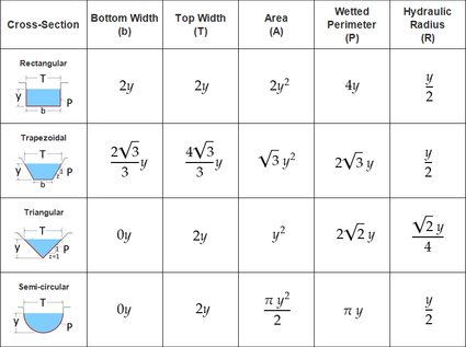 Table of equations of the open channel dimensions in terms of the water flow depth 'y'.