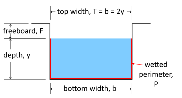 Illustration of the cross-sectional area of the channel with corresponding labels for the variables below.