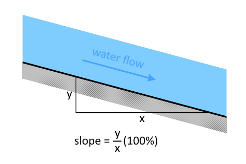Illustration of the side view of a portion of an open channel to show its slope.