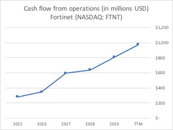 Operating cash flow of Fortinet