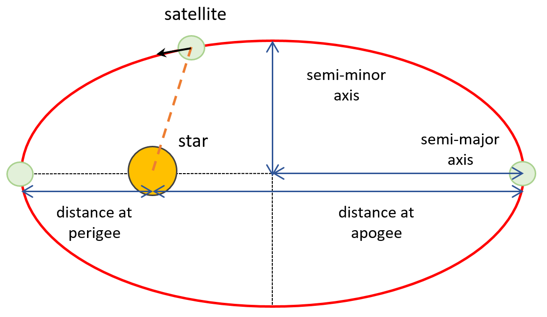 Satellite orbiting on an ellipse around the star with semi-major, semi-minor axes, apoapsis, and periapsis shown