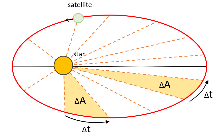 A satellite orbiting on an ellipse around a star with areas ΔA and time intervals Δt shown