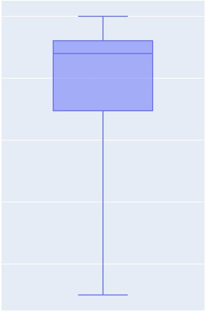 The five-number summary visualized as a box-and-whiskers plot.