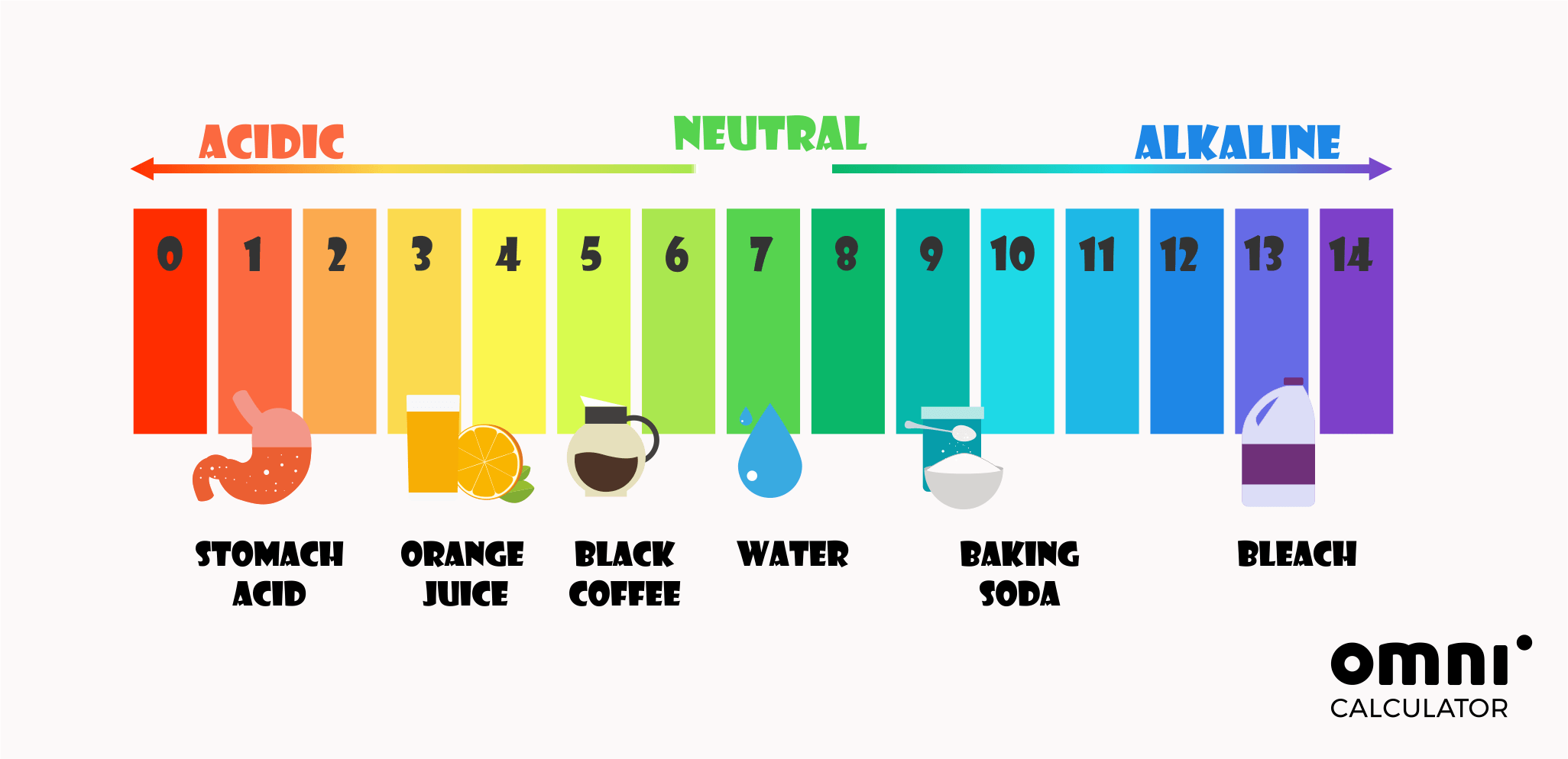 pH scale with product examples