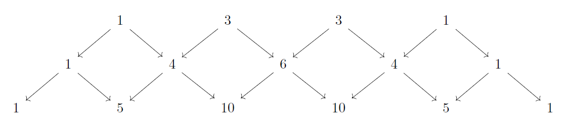 Pascal's triangle patterns shown on rows 3, 4 and 5.