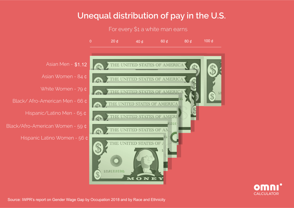 unequal distribution of pay in the US. Gender and race differences