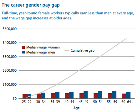 the career gender pay gap chart