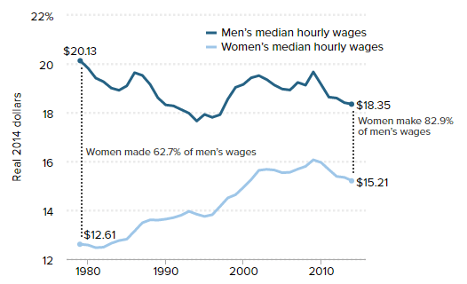 median hourly wages across years - men and women comparison