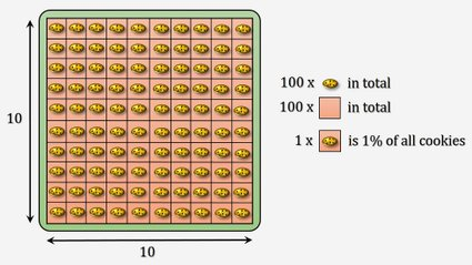 How to find percentage of a number? - picture explaining percentages with 100 cookies