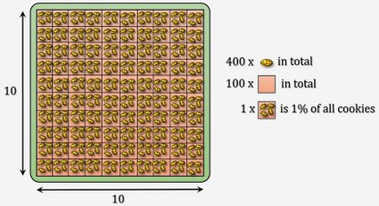 How to get percentage of a number? - picture explaining 15% of 400 with cookies
