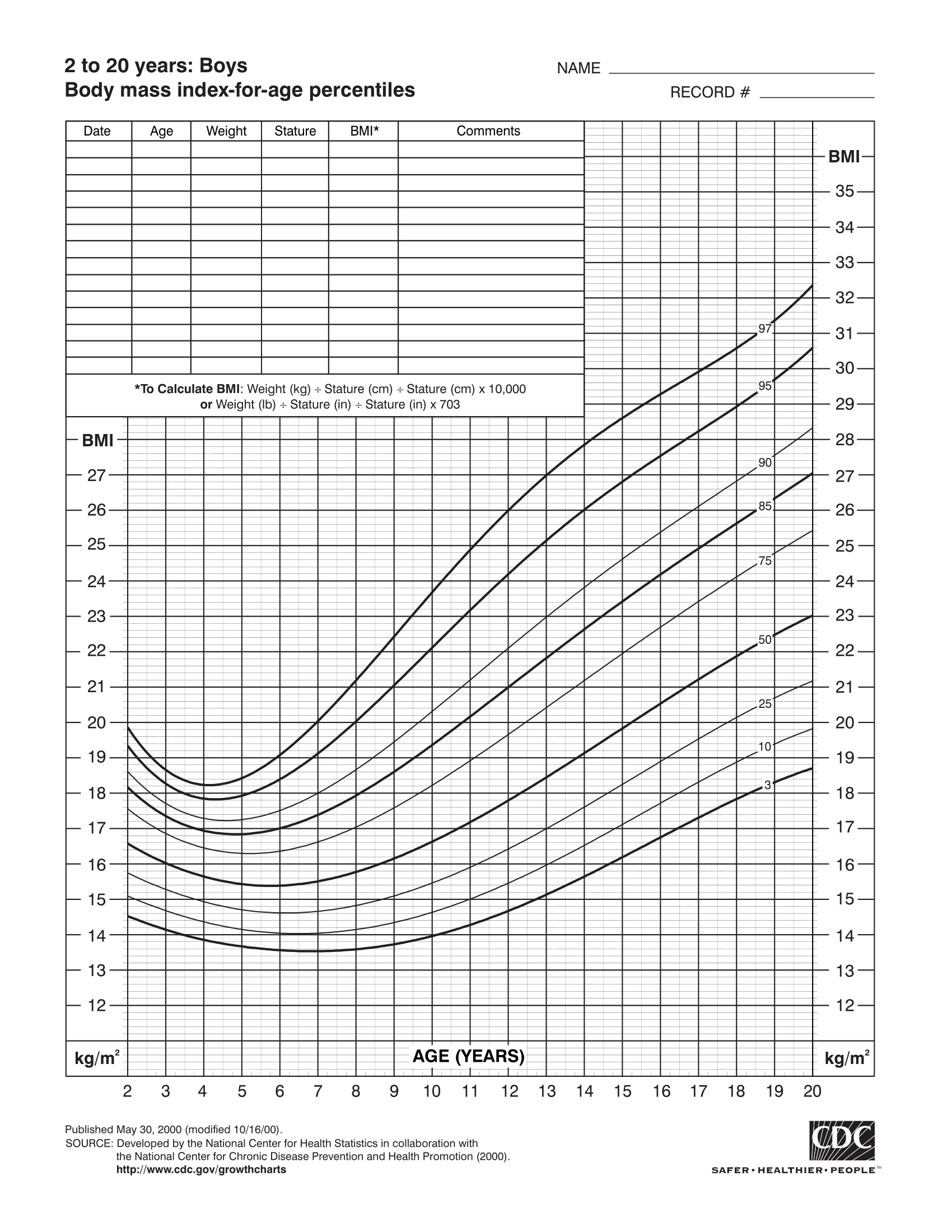 A BMI percentile chart for boys aged 2-20.