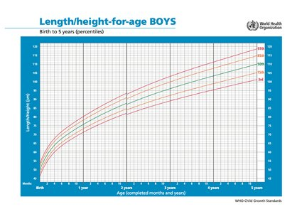 WHO height for age chart - boys