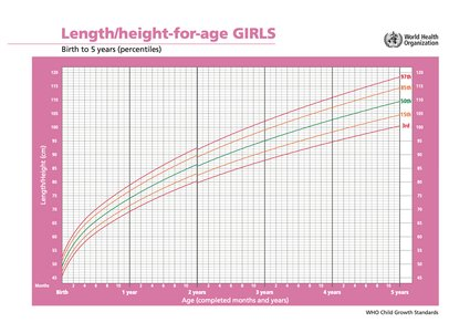 WHO height for age chart - girls