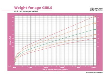 WHO weight for age chart - girls